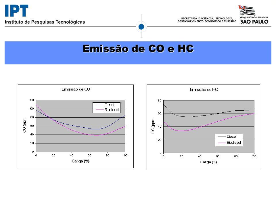 SECRETARIA DACIÊNCIA, TECNOLOGIA, DESENVOLVIMENTO ECONÔMICO E TURISMO Emissão de CO e HC