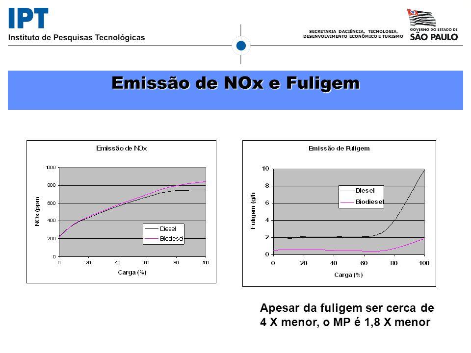 SECRETARIA DACIÊNCIA, TECNOLOGIA, DESENVOLVIMENTO ECONÔMICO E TURISMO Emissão de NOx e Fuligem Apesar da fuligem ser cerca de 4 X menor, o MP é 1,8 X