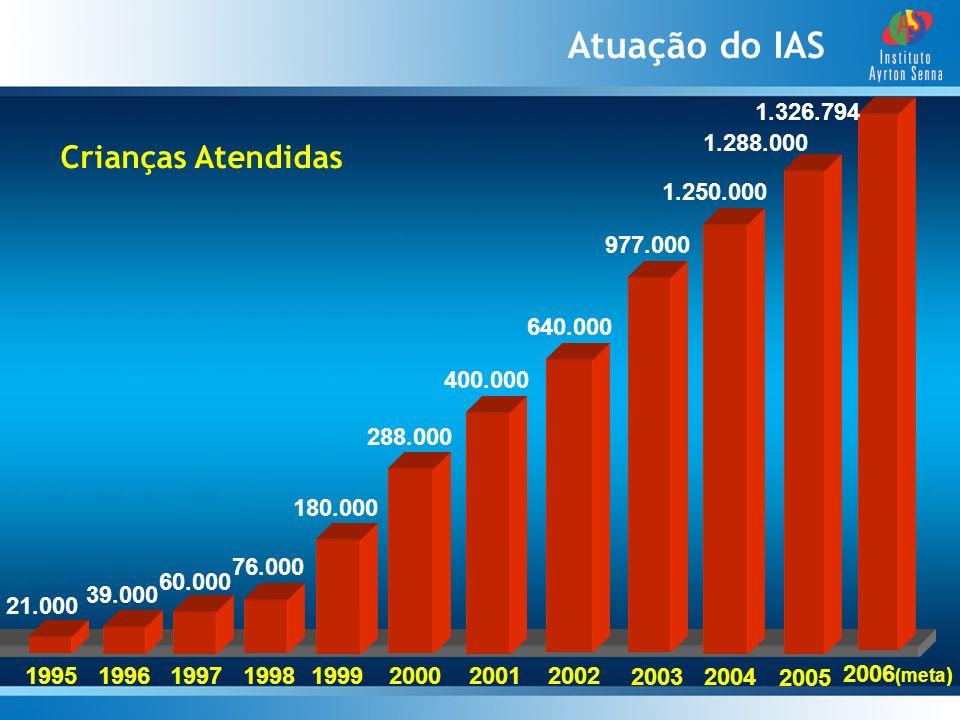Crianças Atendidas Atuação do IAS 640.000 400.000 288.000 180.000 76.000 60.000 39.000 21.000 19951996 1997 19981999 200020012002 977.000 2003 1.250.0