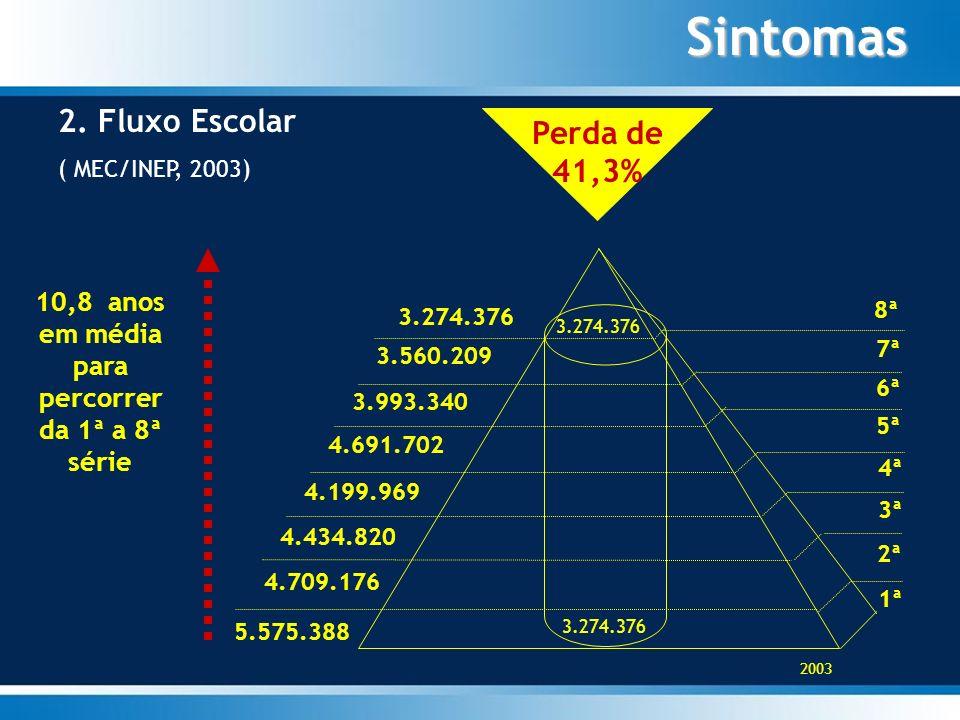Sintomas 2. Fluxo Escolar ( MEC/INEP, 2003) Perda de 41,3% 5.575.388 1ª 10,8 anos em média para percorrer da 1ª a 8ª série 2ª 4.709.176 3ª 4.434.820 4