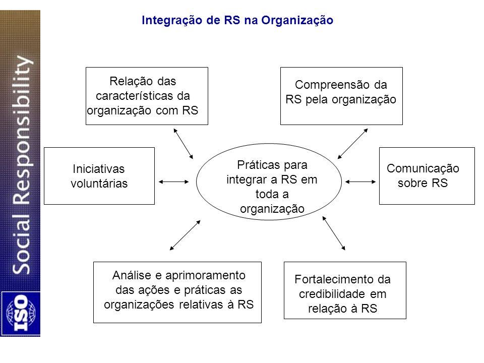 Integração de RS na Organização Práticas para integrar a RS em toda a organização Relação das características da organização com RS Compreensão da RS