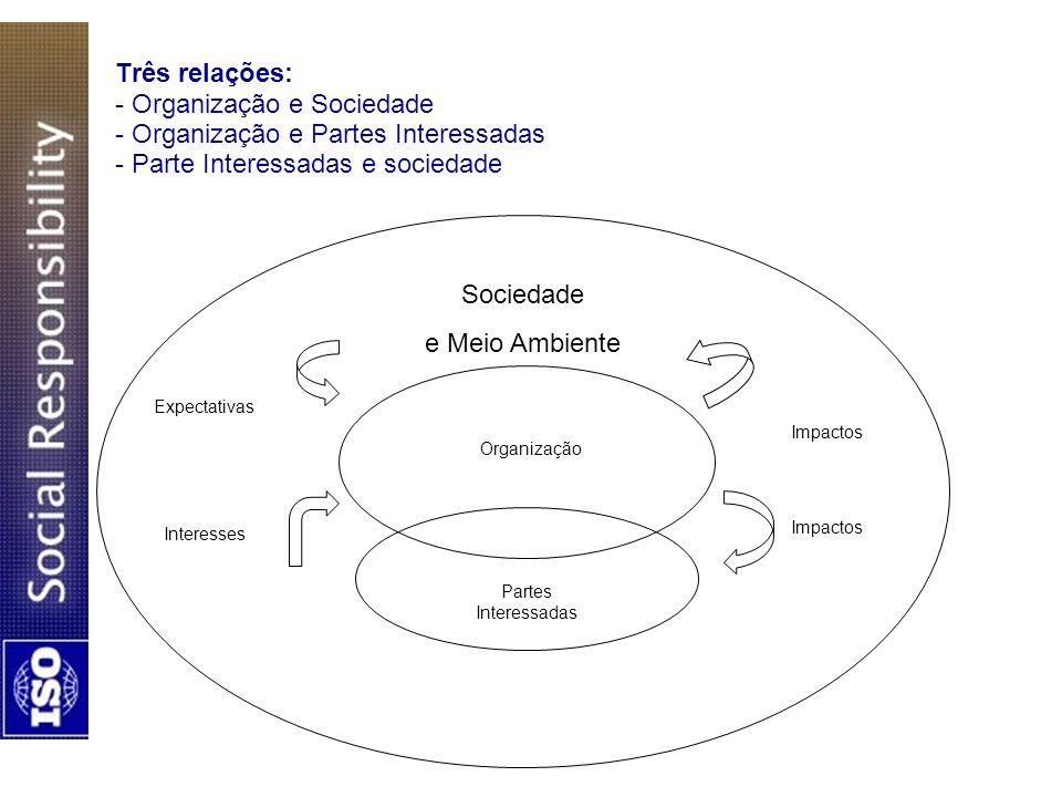 Três relações: - Organização e Sociedade - Organização e Partes Interessadas - Parte Interessadas e sociedade Sociedade e Meio Ambiente Organização Pa
