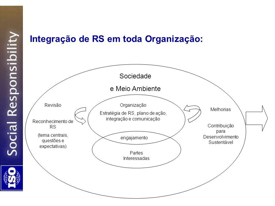 Integração de RS em toda Organização: Sociedade e Meio Ambiente Organização Estratégia de RS, plano de ação, integração e comunicação engajamento Part