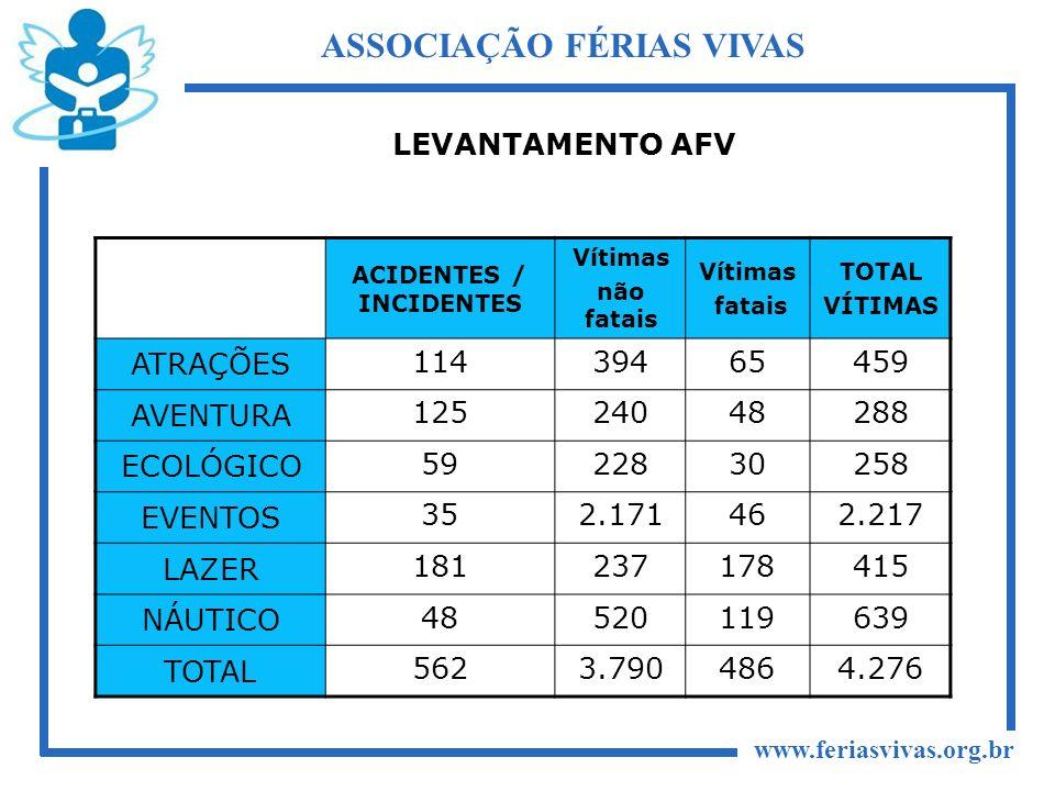 www.feriasvivas.org.br ASSOCIAÇÃO FÉRIAS VIVAS ACIDENTES / INCIDENTES Vítimas não fatais Vítimas fatais TOTAL VÍTIMAS ATRAÇÕES 11439465459 AVENTURA 12