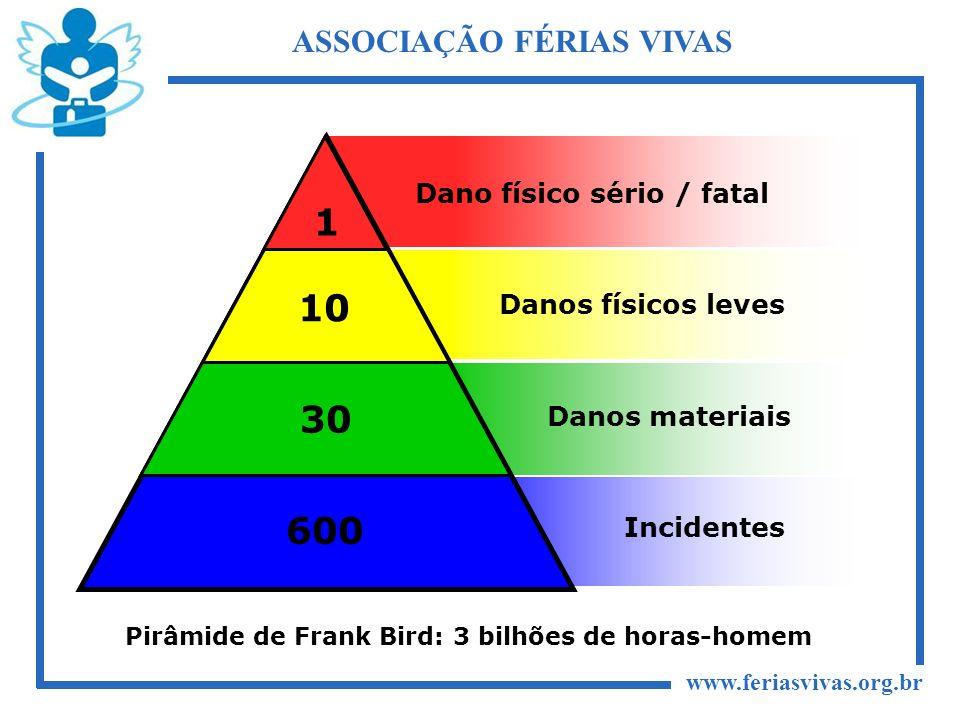 www.feriasvivas.org.br ASSOCIAÇÃO FÉRIAS VIVAS 1 10 30 600 Dano físico sério / fatal Danos físicos leves Danos materiais Incidentes Pirâmide de Frank