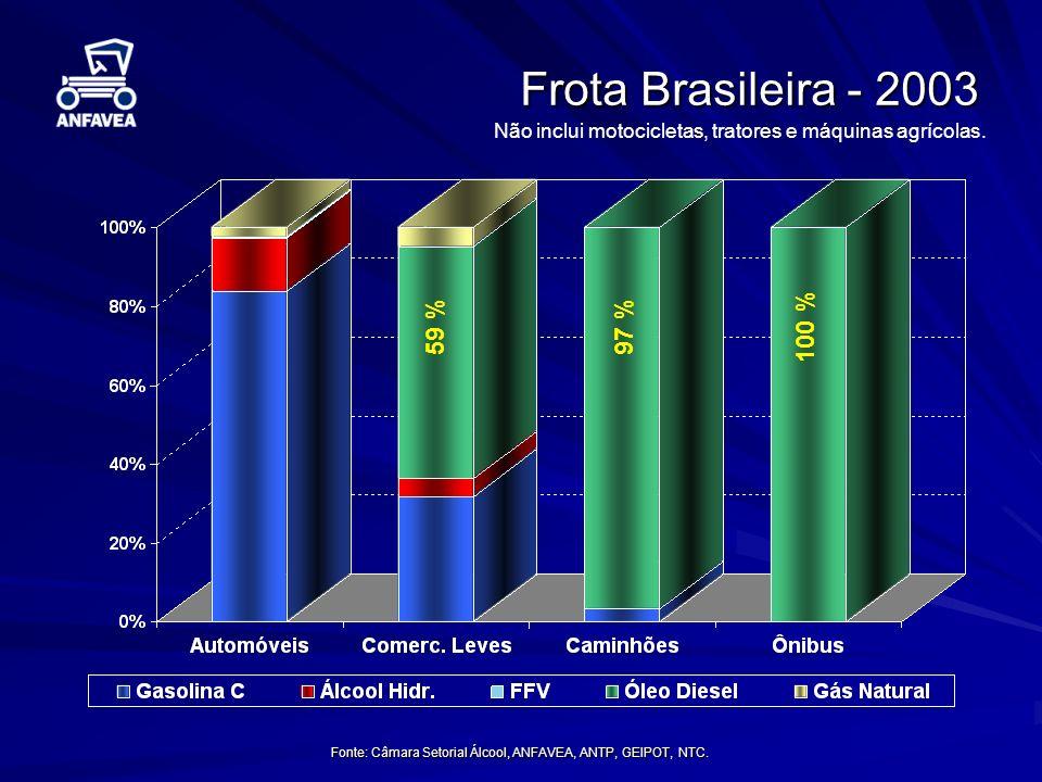 Fonte: Câmara Setorial Álcool, ANFAVEA, ANTP, GEIPOT, NTC. Frota Brasileira - 2003 Não inclui motocicletas, tratores e máquinas agrícolas. 59 %100 %97