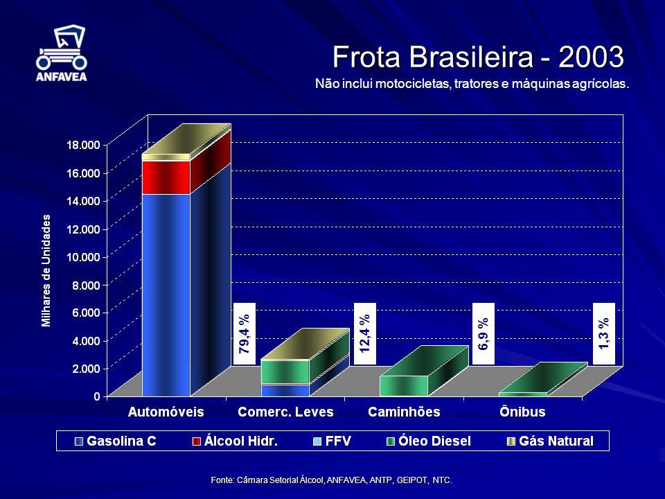 Fonte: Câmara Setorial Álcool, ANFAVEA, ANTP, GEIPOT, NTC. Frota Brasileira - 2003 Não inclui motocicletas, tratores e máquinas agrícolas. 79,4 %1,3 %
