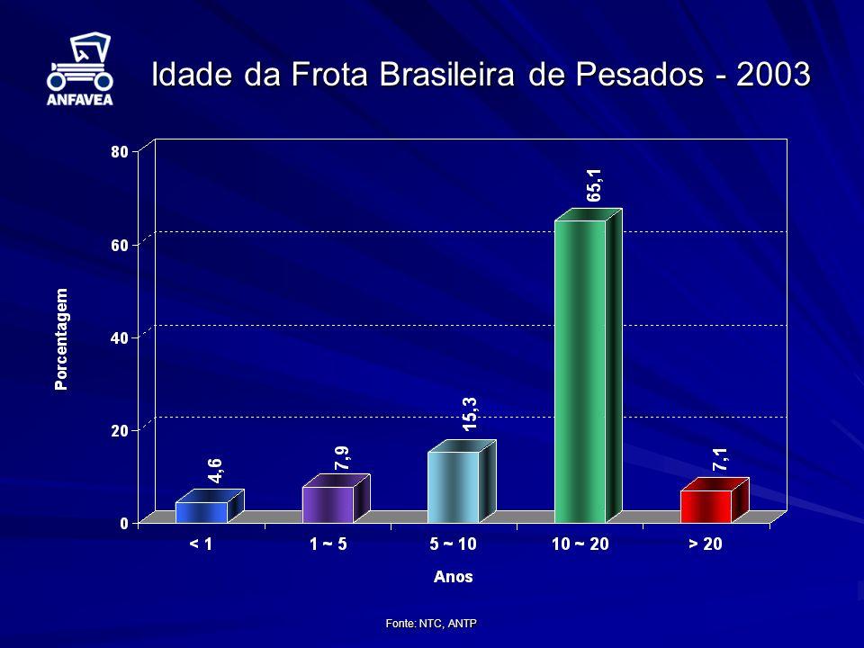 Fonte: NTC, ANTP Idade da Frota Brasileira de Pesados - 2003