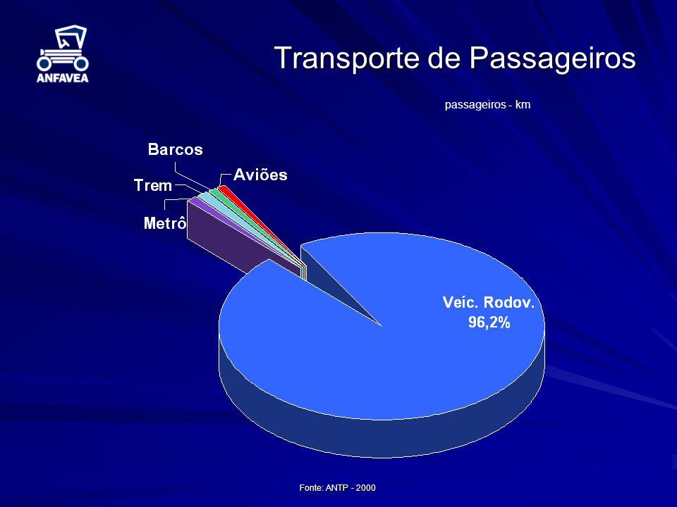 Fonte: ANTP - 2000 Transporte de Passageiros passageiros - km