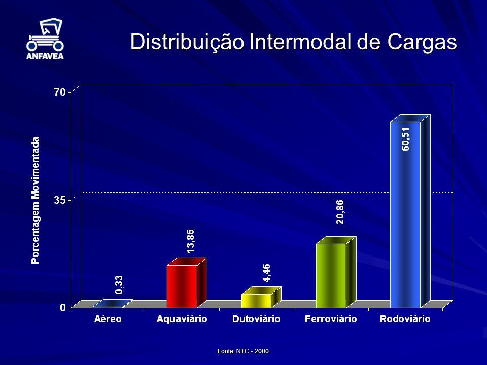 Ações em Andamento Testes de Campo: –Ribeirão Preto, SP – Distribuidora de Bebidas Ipiranga 140 caminhões –B-5 soja (LADETEL) –B-5 mamona (LADETEL) –Rio de Janeiro, RJ – COPPE / UFRJ –Curitiba, PR – TECPAR –Catanduva, SP Usina Catanduva 3 tratores 3 tratores –B-5 soja (LADETEL) –B-5 mamona (LADETEL) –B-20 soja (LADETEL)