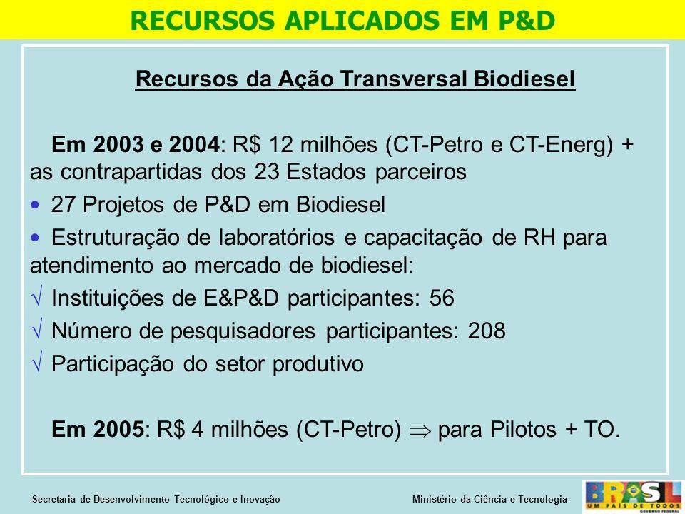 Recursos da Ação Transversal Biodiesel Em 2003 e 2004: R$ 12 milhões (CT-Petro e CT-Energ) + as contrapartidas dos 23 Estados parceiros 27 Projetos de P&D em Biodiesel Estruturação de laboratórios e capacitação de RH para atendimento ao mercado de biodiesel: Instituições de E&P&D participantes: 56 Número de pesquisadores participantes: 208 Participação do setor produtivo Em 2005: R$ 4 milhões (CT-Petro) para Pilotos + TO.