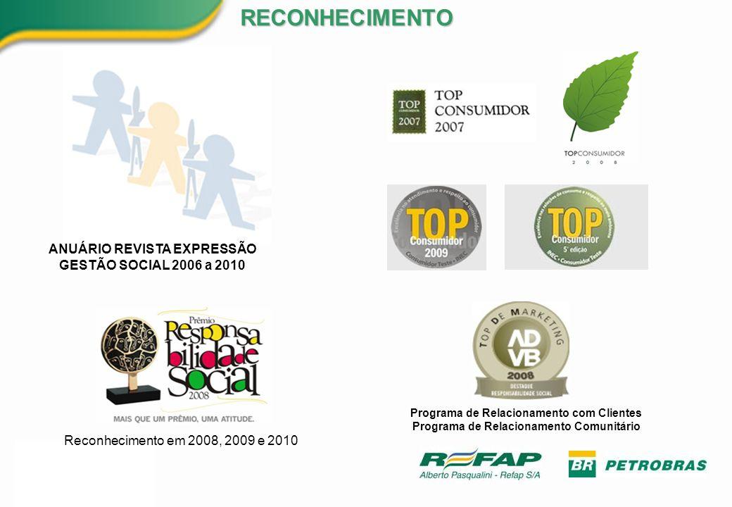 ANUÁRIO REVISTA EXPRESSÃO GESTÃO SOCIAL 2006 a 2010 Programa de Relacionamento com Clientes Programa de Relacionamento Comunitário Reconhecimento em 2