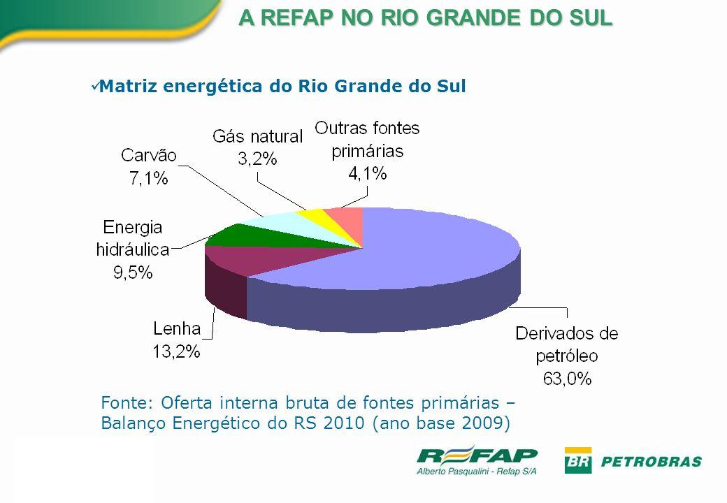 Fonte: Oferta interna bruta de fontes primárias – Balanço Energético do RS 2010 (ano base 2009) A REFAP NO RIO GRANDE DO SUL Matriz energética do Rio