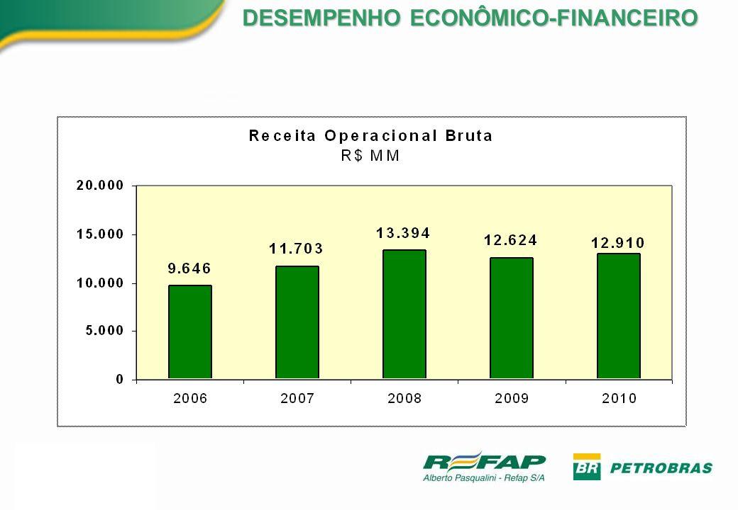 DESEMPENHO ECONÔMICO-FINANCEIRO