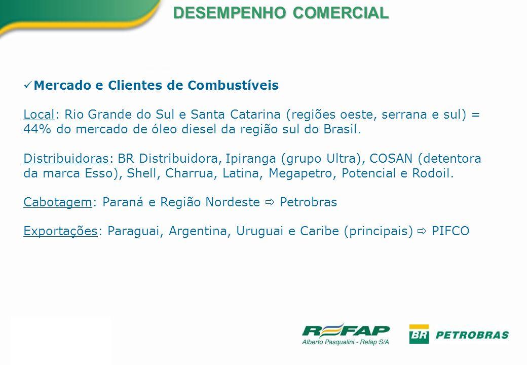 DESEMPENHO COMERCIAL Mercado e Clientes de Combustíveis Local: Rio Grande do Sul e Santa Catarina (regiões oeste, serrana e sul) = 44% do mercado de ó