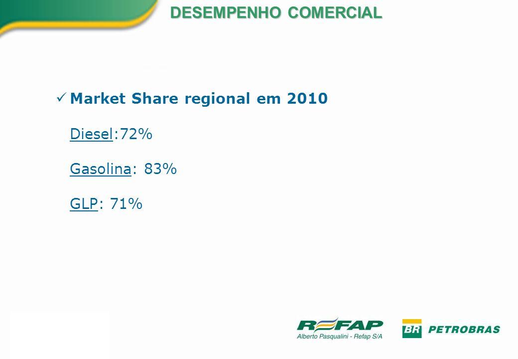 Market Share regional em 2010 Diesel:72% Gasolina: 83% GLP: 71%