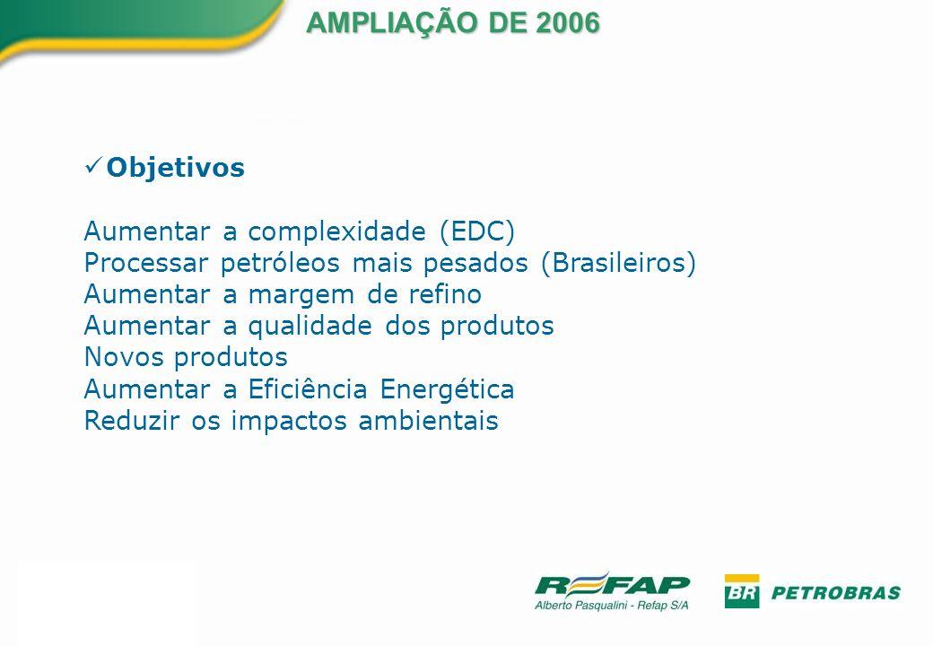 Objetivos Aumentar a complexidade (EDC) Processar petróleos mais pesados (Brasileiros) Aumentar a margem de refino Aumentar a qualidade dos produtos N