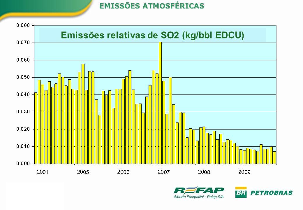 Emissões relativas de SO2 (kg/bbl EDCU) EMISSÕES ATMOSFÉRICAS