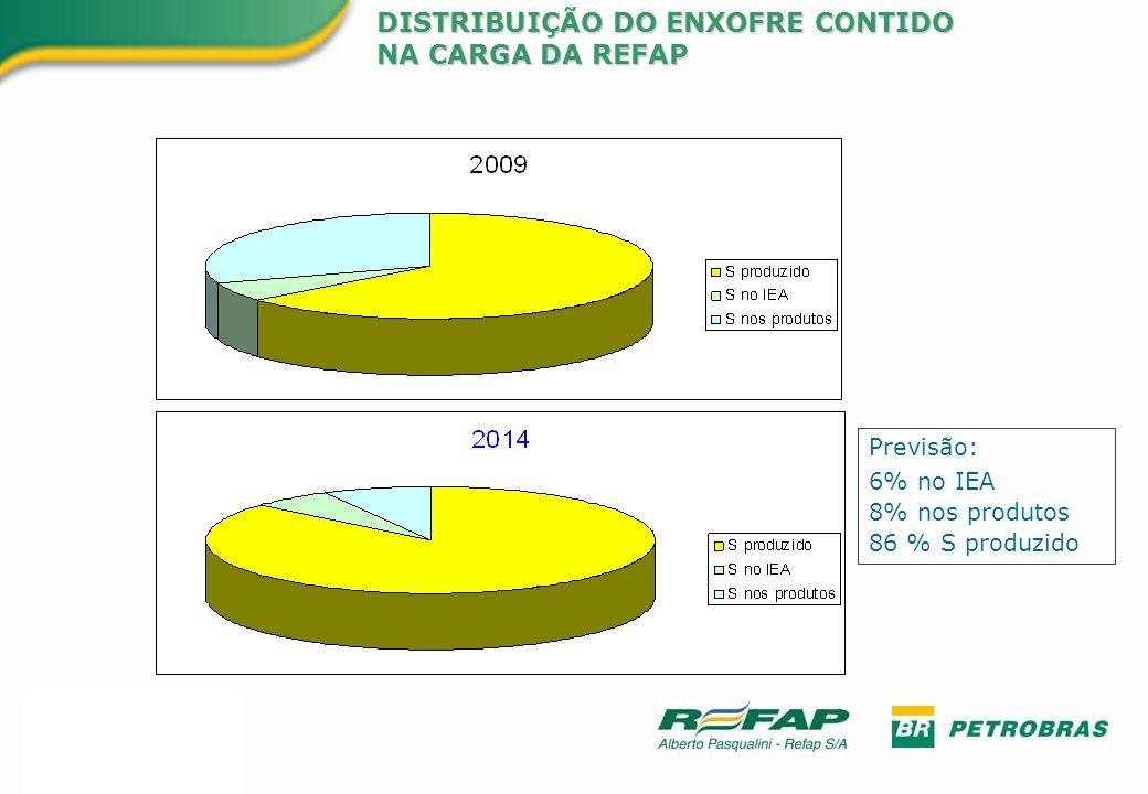 Previsão: 6% no IEA 8% nos produtos 86 % S produzido DISTRIBUIÇÃO DO ENXOFRE CONTIDO NA CARGA DA REFAP