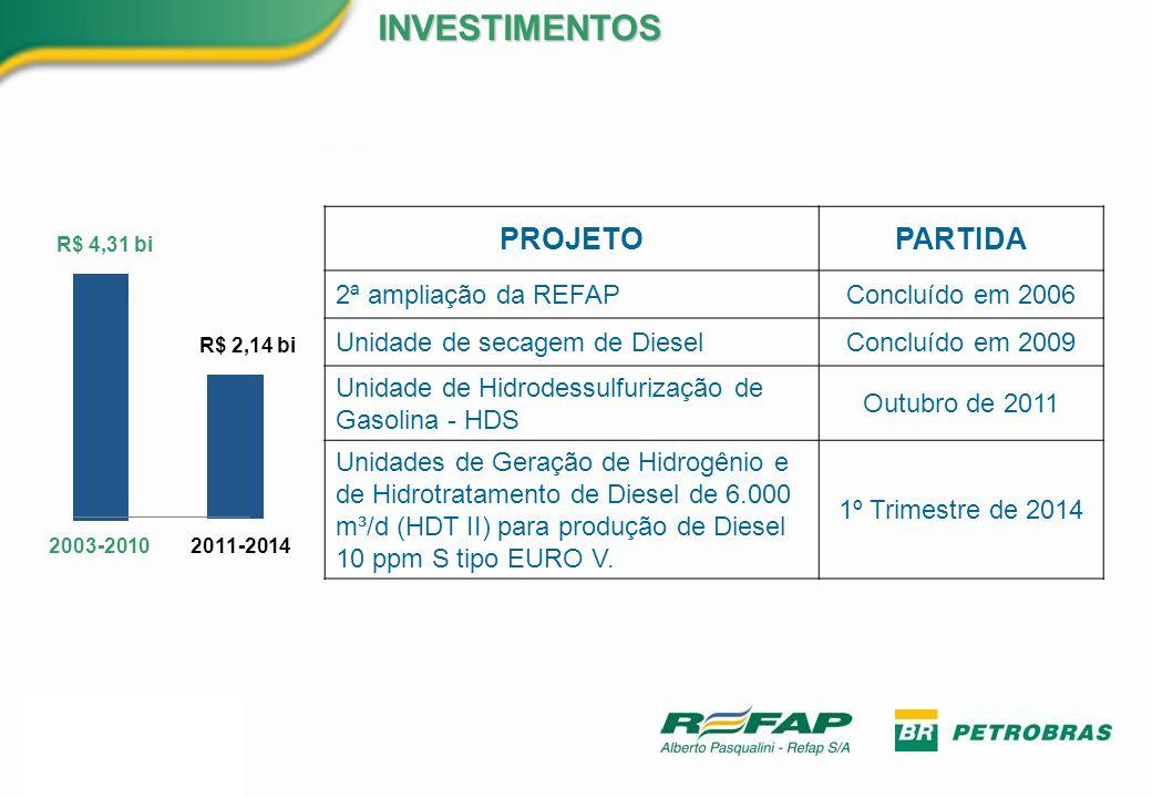 PROJETOPARTIDA 2ª ampliação da REFAPConcluído em 2006 Unidade de secagem de DieselConcluído em 2009 Unidade de Hidrodessulfurização de Gasolina - HDS