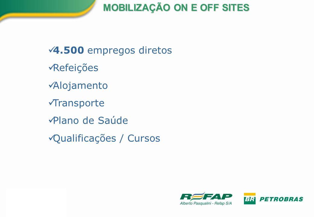 4.500 empregos diretos Refeições Alojamento Transporte Plano de Saúde Qualificações / Cursos MOBILIZAÇÃO ON E OFF SITES