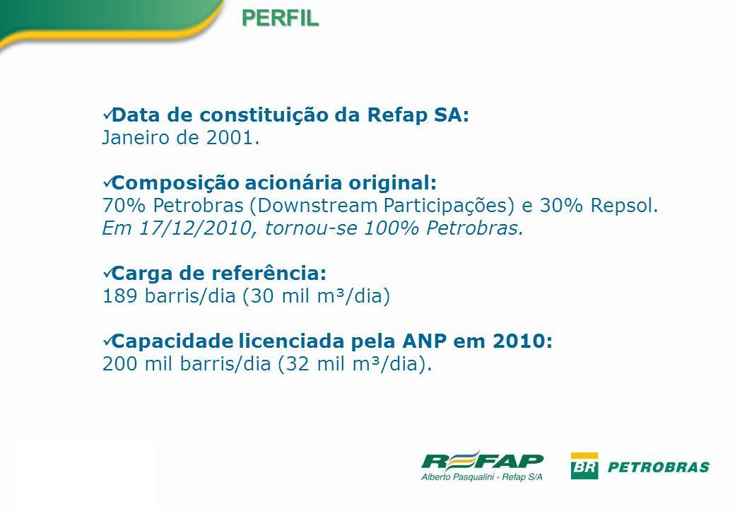 Data de constituição da Refap SA: Janeiro de 2001. Composição acionária original: 70% Petrobras (Downstream Participações) e 30% Repsol. Em 17/12/2010