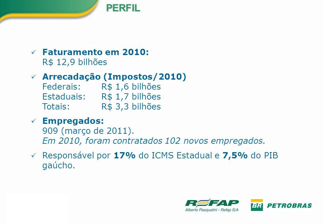 PERFIL Faturamento em 2010: R$ 12,9 bilhões Arrecadação (Impostos/2010) Federais: R$ 1,6 bilhões Estaduais: R$ 1,7 bilhões Totais: R$ 3,3 bilhões Empr