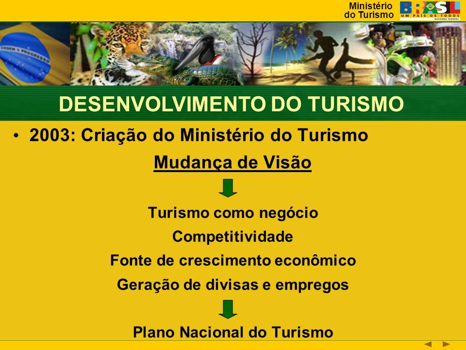 Ministério do Turismo 2003: Criação do Ministério do Turismo Mudança de Visão Turismo como negócio Competitividade Fonte de crescimento econômico Geração de divisas e empregos Plano Nacional do Turismo DESENVOLVIMENTO DO TURISMO