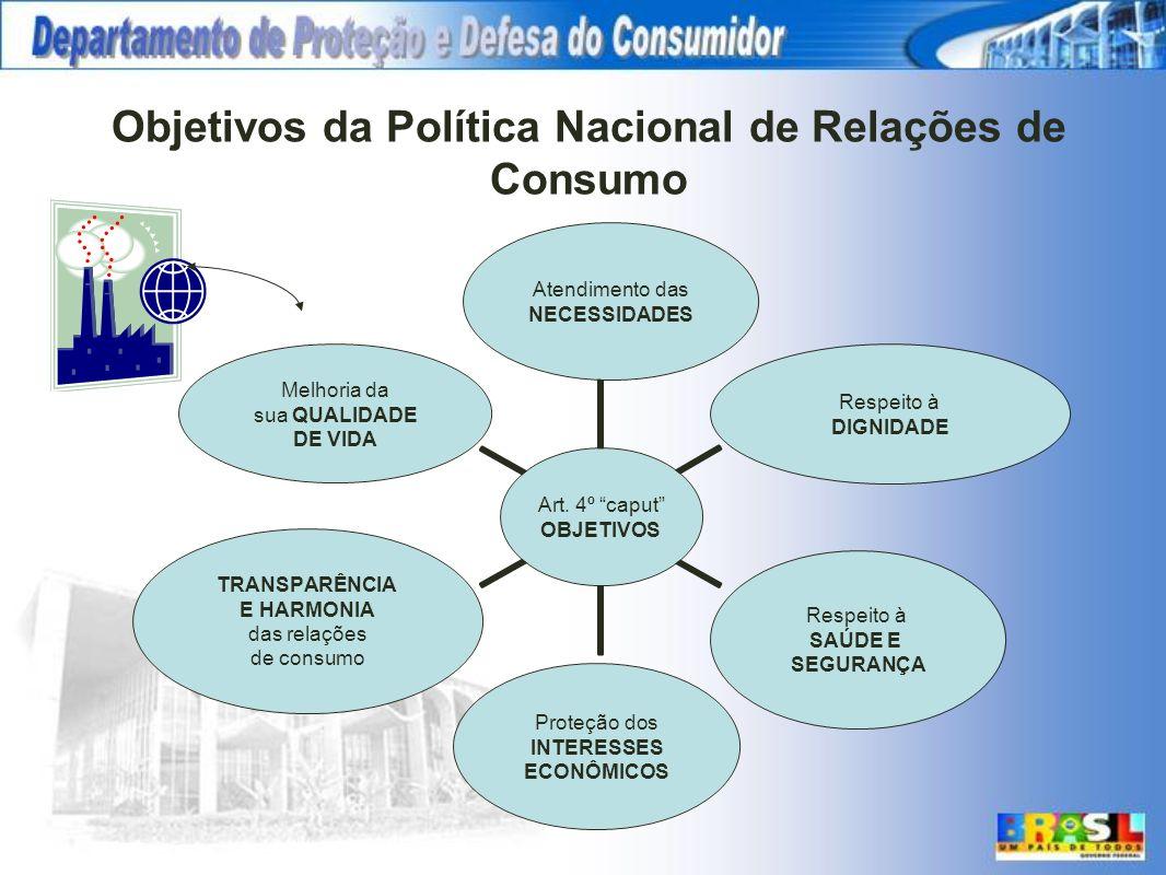 Objetivos da Política Nacional de Relações de Consumo Art. 4º caput OBJETIVOS Atendimento das NECESSIDADES Respeito à DIGNIDADE Respeito à SAÚDE E SEG