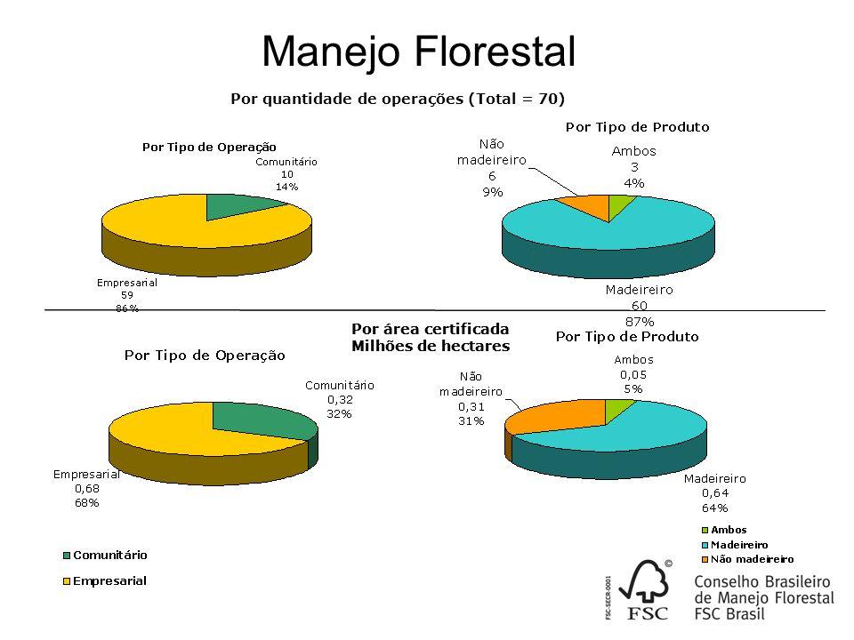 Manejo Florestal Por quantidade de operações (Total = 70) Por área certificada Milhões de hectares Por área certificada Milhões de hectares