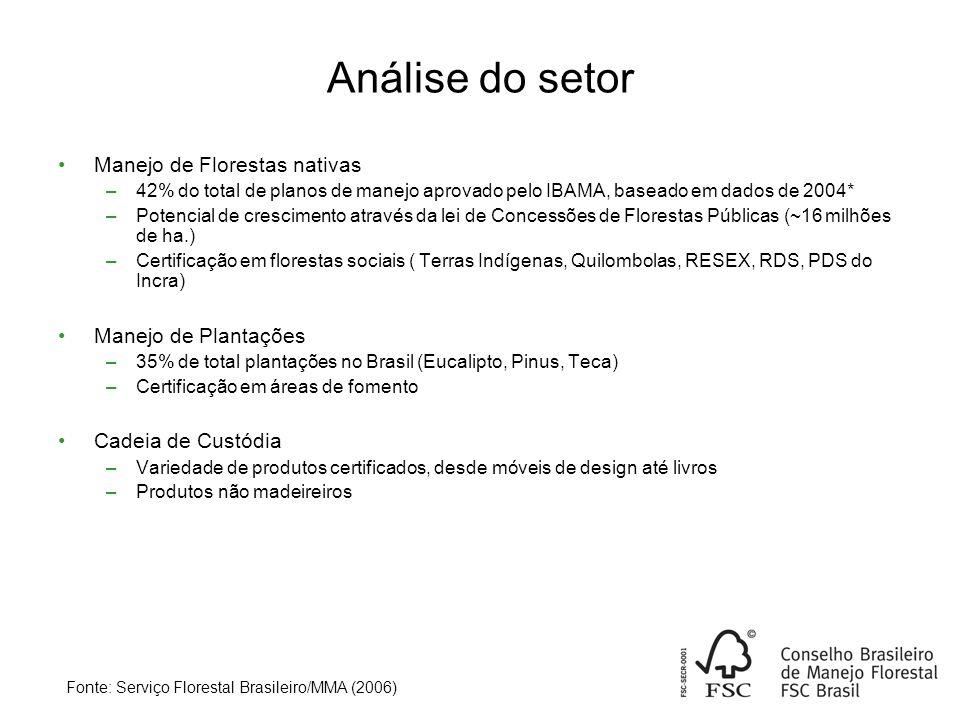 Análise do setor Manejo de Florestas nativas –42% do total de planos de manejo aprovado pelo IBAMA, baseado em dados de 2004* –Potencial de crescimento através da lei de Concessões de Florestas Públicas (~16 milhões de ha.) –Certificação em florestas sociais ( Terras Indígenas, Quilombolas, RESEX, RDS, PDS do Incra) Manejo de Plantações –35% de total plantações no Brasil (Eucalipto, Pinus, Teca) –Certificação em áreas de fomento Cadeia de Custódia –Variedade de produtos certificados, desde móveis de design até livros –Produtos não madeireiros Fonte: Serviço Florestal Brasileiro/MMA (2006)
