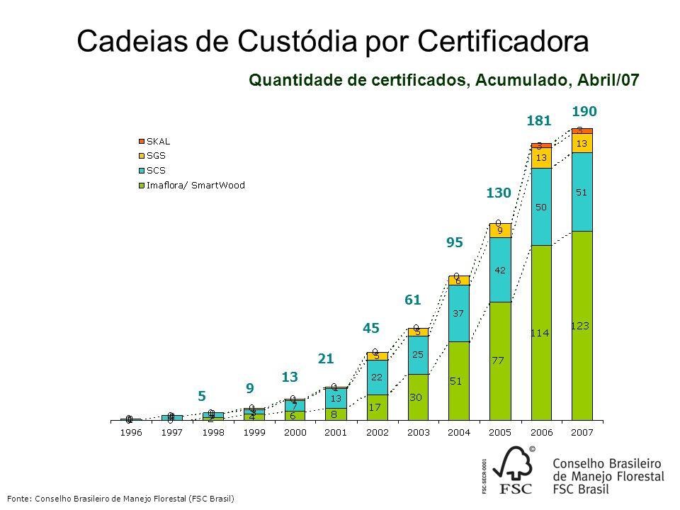 Cadeias de Custódia por Certificadora Quantidade de certificados, Acumulado, Abril/07 Fonte: Conselho Brasileiro de Manejo Florestal (FSC Brasil) 190 181 130 95 61 45 21 13 5 9