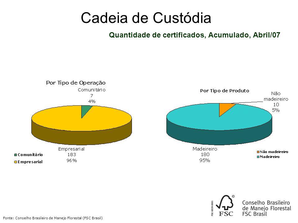 Cadeia de Custódia Quantidade de certificados, Acumulado, Abril/07 Fonte: Conselho Brasileiro de Manejo Florestal (FSC Brasil)