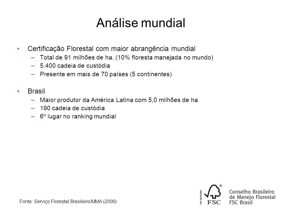 Análise mundial Certificação Florestal com maior abrangência mundial –Total de 91 milhões de ha.
