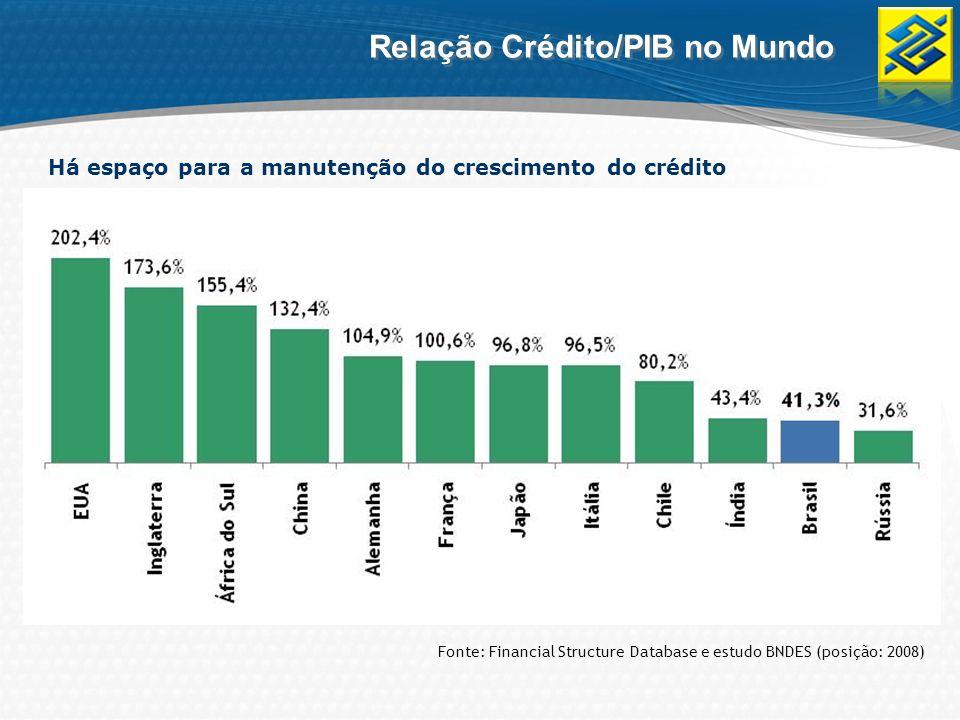 Relação Crédito/PIB no Mundo Há espaço para a manutenção do crescimento do crédito Fonte: Financial Structure Database e estudo BNDES (posição: 2008)