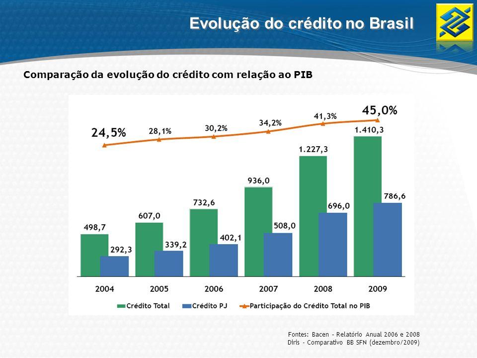 Evolução do crédito no Brasil Fontes: Bacen – Relatório Anual 2006 e 2008 Diris - Comparativo BB SFN (dezembro/2009) Comparação da evolução do crédito