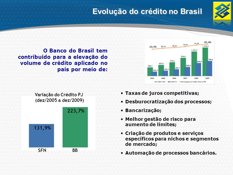 Segundo o Sebrae, 31% do crédito consumido no Brasil por micro e pequenas empresas é proveniente do Banco do Brasil Atualmente, o BB é responsável pelo desembolso médio de R$ 585 milhões por dia Market Share do BB junto ao SFN - PJ Evolução do crédito no Brasil