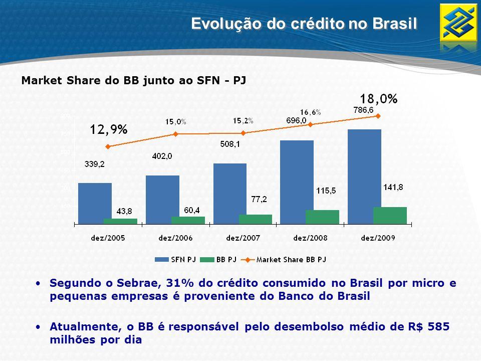 Segundo o Sebrae, 31% do crédito consumido no Brasil por micro e pequenas empresas é proveniente do Banco do Brasil Atualmente, o BB é responsável pel