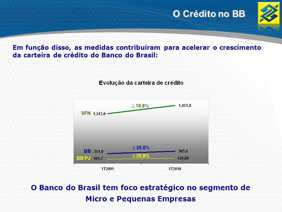 Em função disso, as medidas contribuíram para acelerar o crescimento da carteira de crédito do Banco do Brasil: O Crédito no BB O Banco do Brasil tem