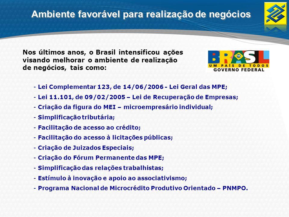 O Banco do Brasil oferece um vasto portfolio de produtos e serviços para atender todas as necessidades das micro e pequenas empresas 13 linhas para Capital de Giro; 6 linhas de antecipação de recebíveis; 11 linhas para financiamento de investimentos; Gerenciador Financeiro Web e no Celular; Cartões de crédito empresariais, cooperativos e corporativos; Afiliação de domicílio bancário das redes Cielo e Redecard; Soluções para folha de pagamento de salários e fornececedores; Soluções para Comércio Eletrônico e Comércio Exterior; Metodologia específica de limite de crédito para novos empreendimentos; Fundos de Investimento, Seguros, Previdência, Consórcios e Capitalização.