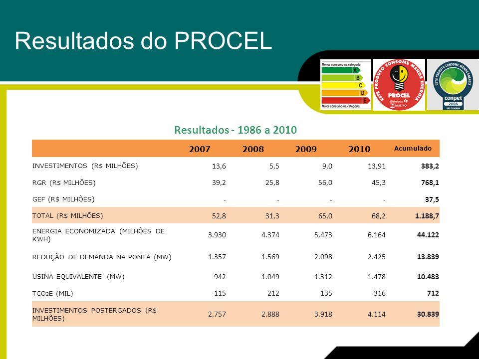 11 Resultados - 1986 a 2010 2007200820092010 Acumulado INVESTIMENTOS (R$ MILHÕES) 13,6 5,5 9,013,91 383,2 RGR (R$ MILHÕES) 39,2 25,8 56,045,3 768,1 GE