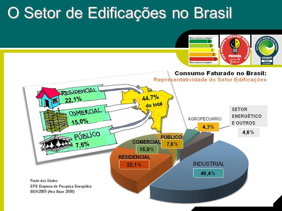 O Setor de Edificações no Brasil