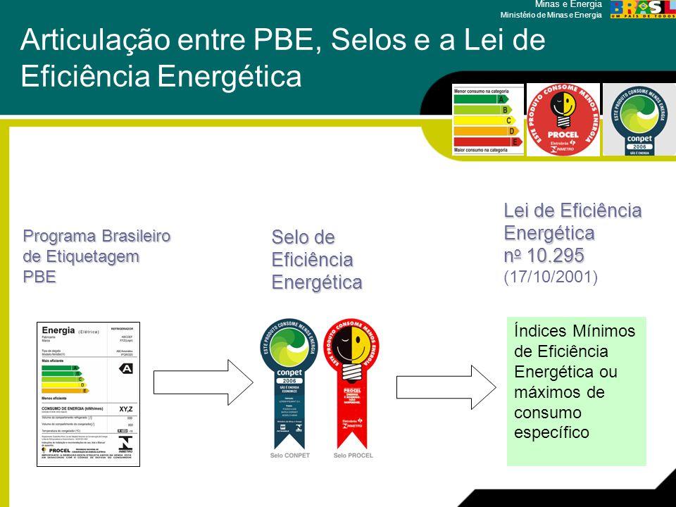 Minas e Energia Ministério de Minas e Energia Articulação entre PBE, Selos e a Lei de Eficiência Energética Índices Mínimos de Eficiência Energética o