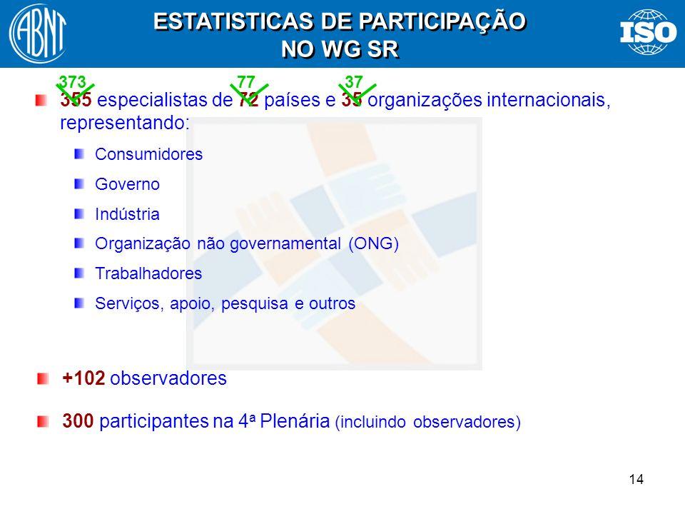14 +102 observadores 300 participantes na 4 a Plenária (incluindo observadores) ESTATISTICAS DE PARTICIPAÇÃO NO WG SR 355 especialistas de 72 países e