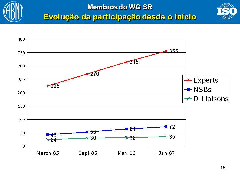 15 Membros do WG SR Evolução da participação desde o início