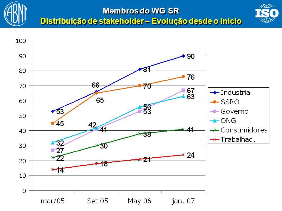 16 Membros do WG SR Distribuição de stakeholder – Evolução desde o início