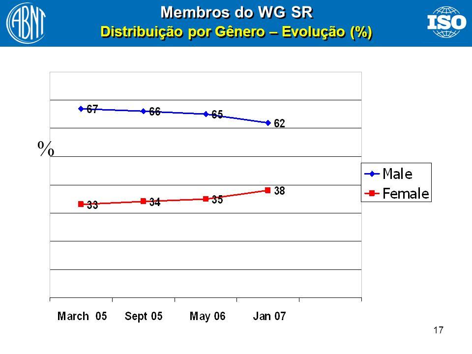 17 % Membros do WG SR Distribuição por Gênero – Evolução (%)