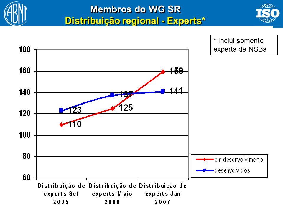 19 Membros do WG SR Distribuição regional - Experts* * Inclui somente experts de NSBs