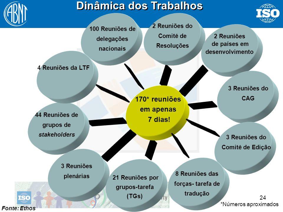 24 Dinâmica dos Trabalhos 170* reuniões em apenas 7 dias! 2 Reuniões do Comitê de Resoluções 44 Reuniões de grupos de stakeholders 3 Reuniões plenária