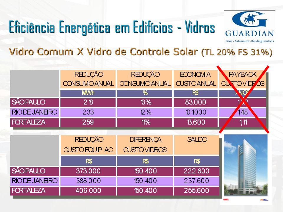 Vidro Comum X Vidro de Controle Solar (TL 20% FS 31%) Eficiência Energética em Edifícios - Vidros